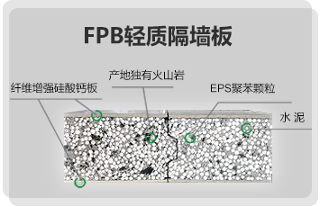 FPB lightweight partition board